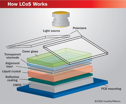 lcos technology This is the final article in a four-part series examining liquid crystal on silicon, lcos, a relatively new and obscure display technology that is now making its grand entrance into the hdtv marketplace here in part d we'll start with an overall assessment of lcos technology, followed by detailed.